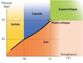 Courbe d'équilibre liquide-gaz du CO2. On parle ainsi de CO2 supercritique quand il est chauffé au-delà de sa température critique et en même temps comprimé au-dessus de sa pression critique.  Source : IFS (Innovation Fluides Supercritiques)