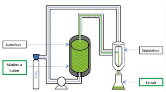 Le procédé consiste à placer les végétaux préalablement broyés dans un autoclave puis les mettre en contacte avec le CO2 supercritique qui en extrait les composés. Dans le séparateur, le CO2 redevient gazeux et se sépare totalement de l'extrait. Source : IFS (Innovation Fluides Supercritiques)
